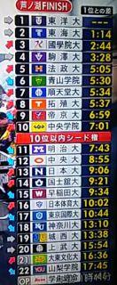 第95回 箱根駅伝 往路