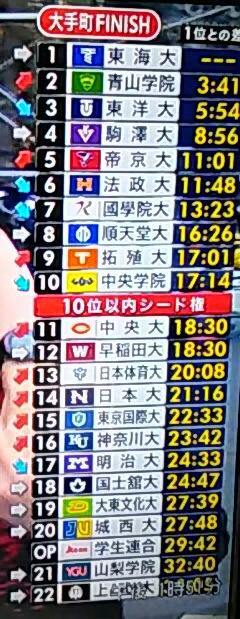 第95回 箱根駅伝 復路